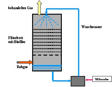 rieselbettreaktor01.jpg